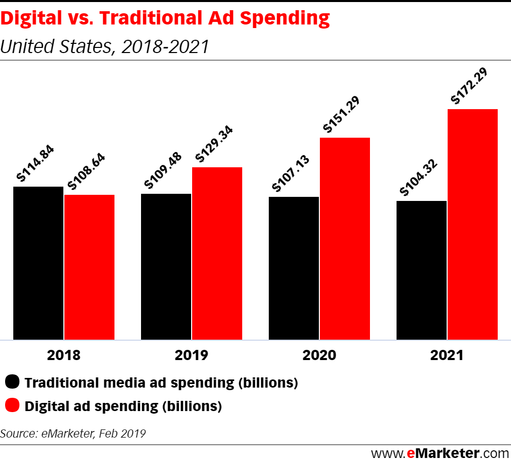 US Digital Ad Spending Will Surpass Traditional in 2019
